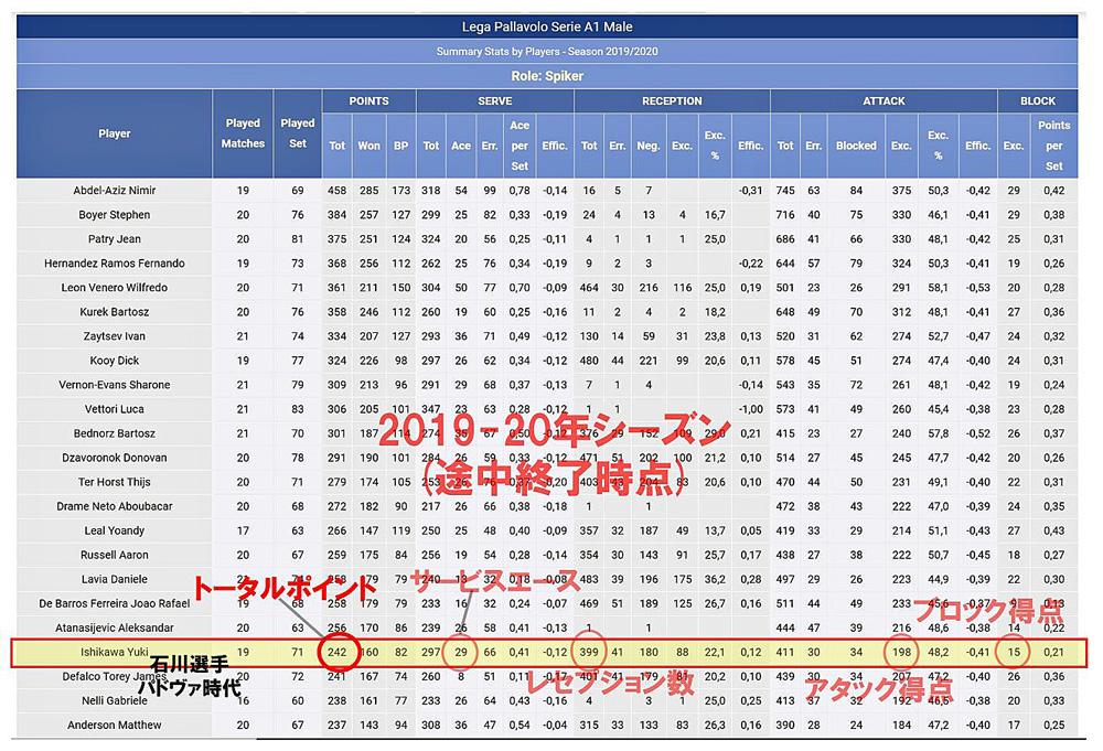石川祐希2019-20年パドヴァ在籍時代のSTATS(パフォーマンスデータ)