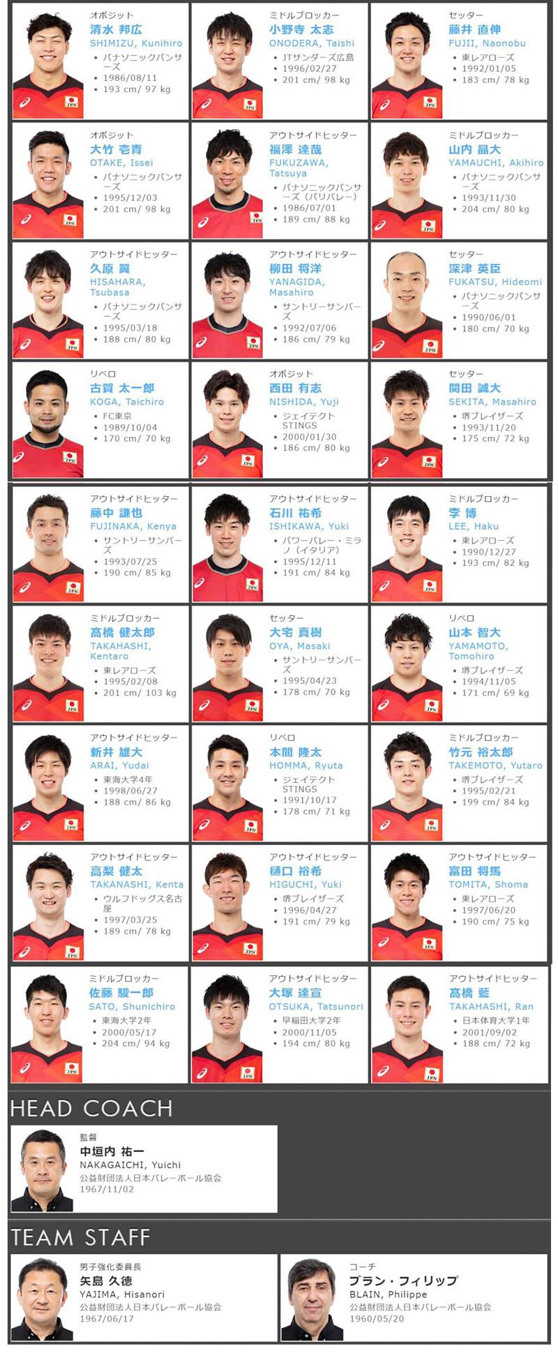 2020年度全日本代表男子バレーボール,龍神NIPPON
