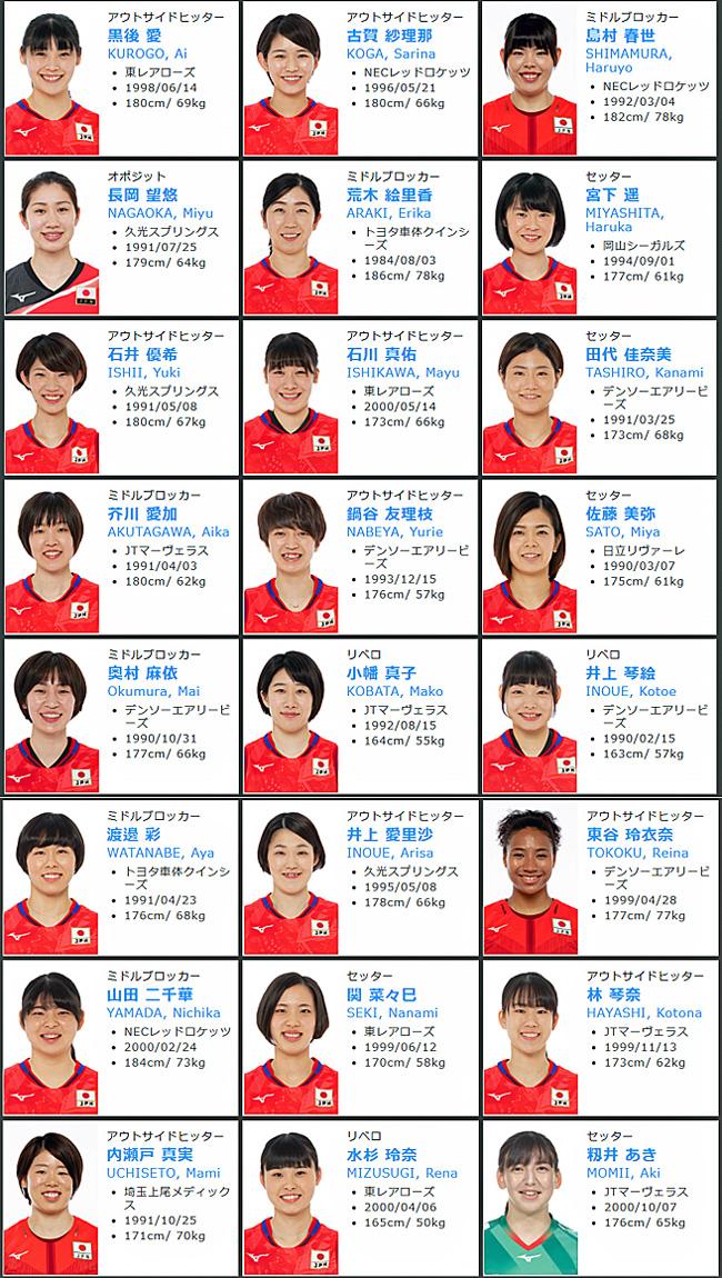 2021年度全日本代表女子バレーボール,火の鳥NIPPON